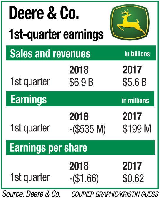 021818-deere-earnings