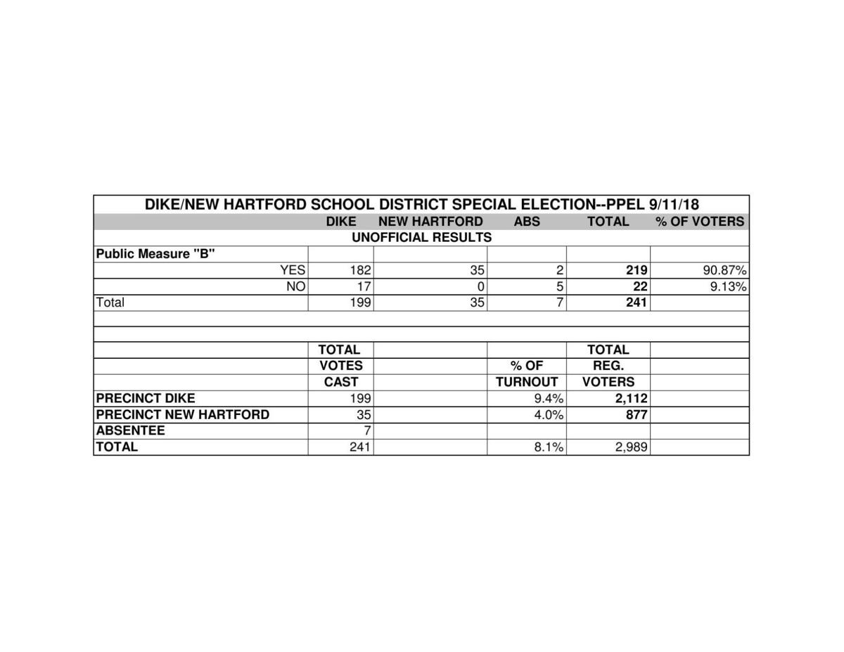 PDF: Dike-NH special election results, Sept. 11, 2018