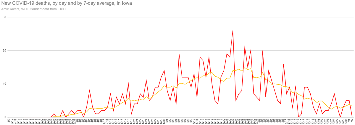 New and average coronavirus deaths in Iowa as of July 2, 2020