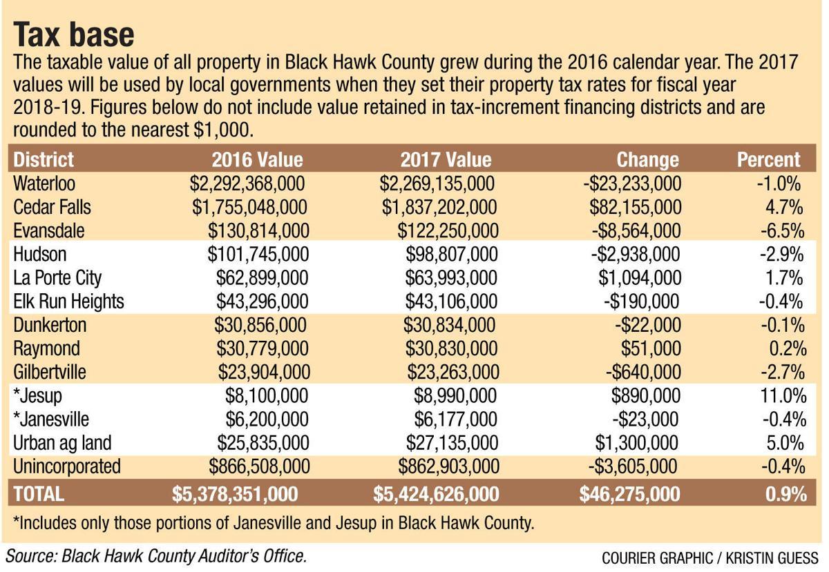 Black Hawk County Property Tax Search