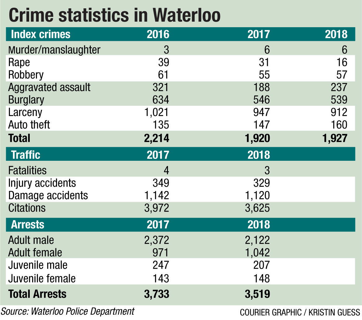 Crime statistics in Waterloo
