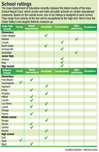 School ratings chart FOR ONLINE