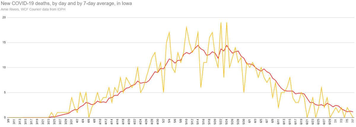 New and average deaths from COVID-19 in Iowa, July 7, 2020