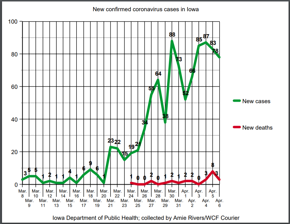New coronavirus cases and deaths in Iowa as of April 6, 2020