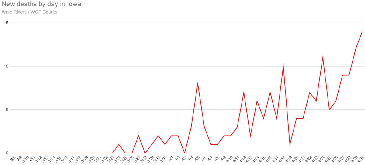New coronavirus deaths in Iowa as of April 30, 2020