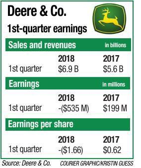 021818-deere-earnings