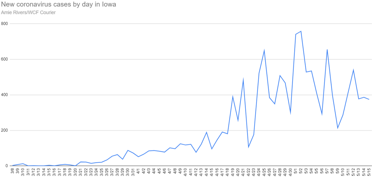 New coronavirus cases by day in Iowa as of May 15, 2020