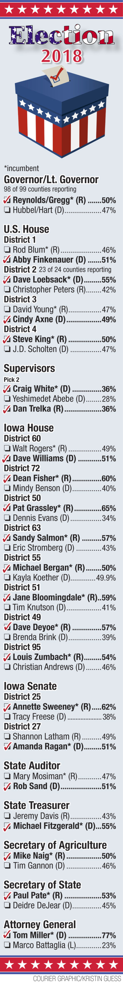 Election results in surrounding counties | Political News