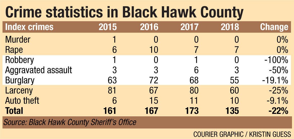 Crime statistics in Black Hawk County