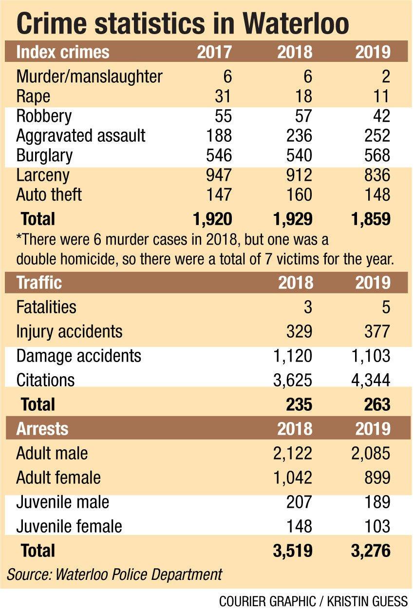011920-crime-stats