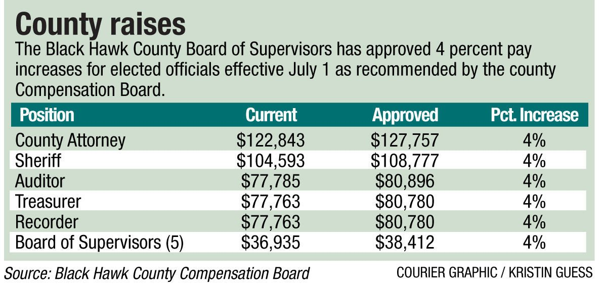 County raises chart for ONLINE