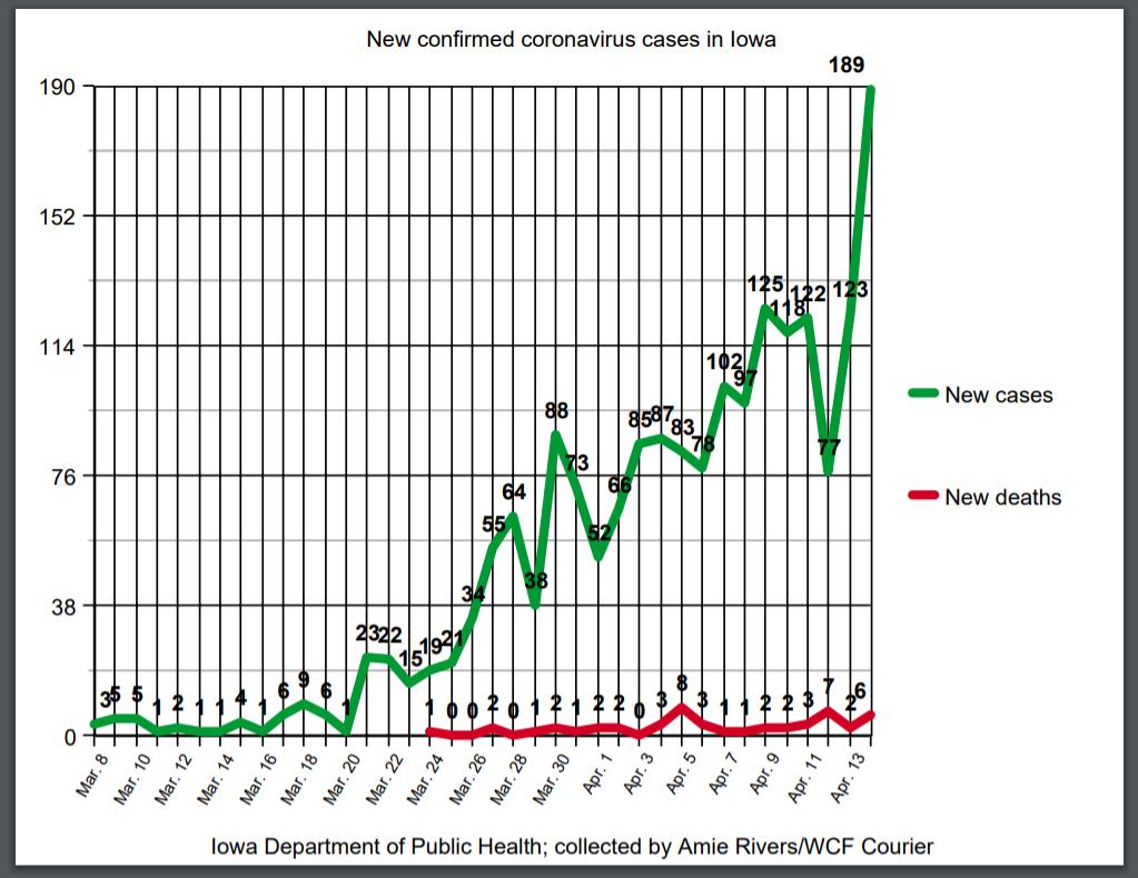New coronavirus cases as of April 14, 2020