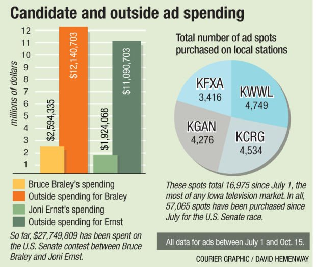 Ad spending graphic