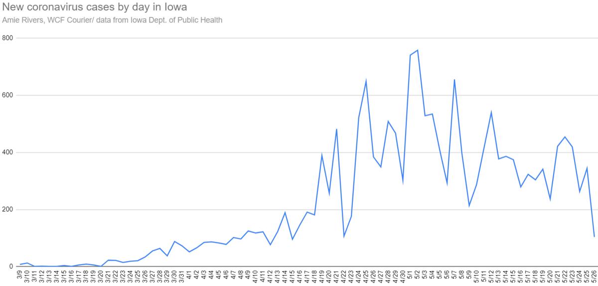 New coronavirus cases in Iowa, May 26, 2020
