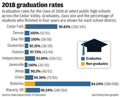#1932_031519_graduation rates copy