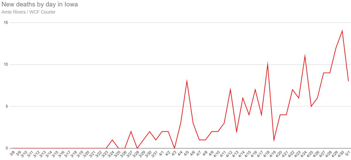 New coronavirus deaths in Iowa as of May 1, 2020