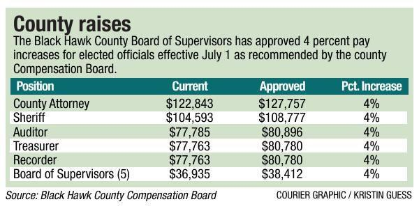 County raises chart for PRINT