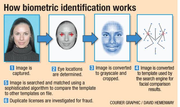 042014-biometric-graphic
