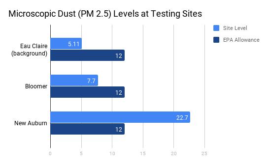 Microscopic dust levels chart