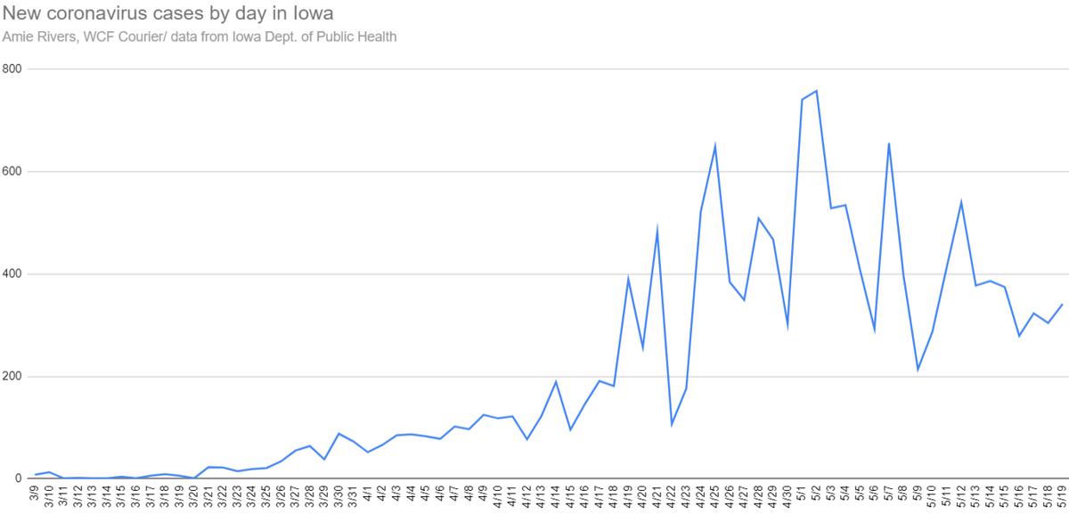 New coronavirus cases in Iowa, May 19, 2020