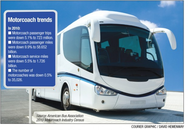 Motorcoach travel industry sees potential gain business for Champion motors waterloo iowa