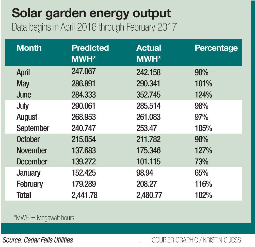 Solar garden chart ONLINE