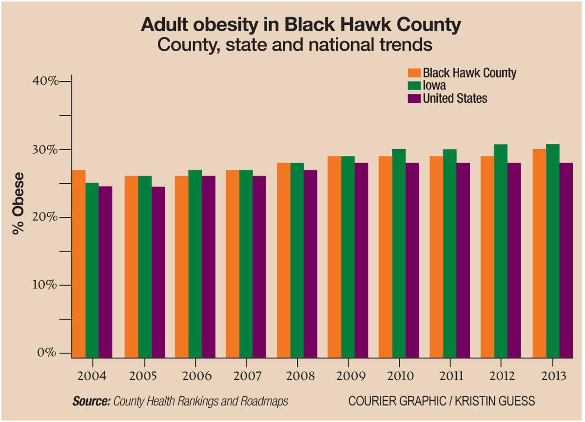 061817-obesity-bar-graph