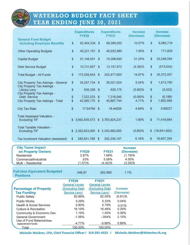 FY 2021 Waterloo Budget Fact Sheet