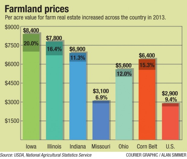 USDA Farmland Prices 9-18