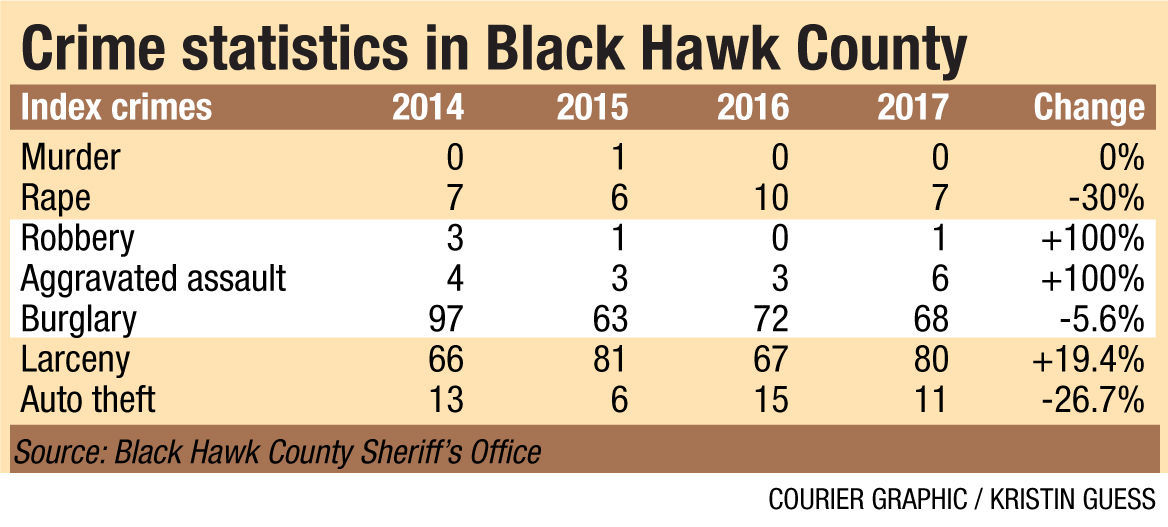 BHC crime chart FOR ONLINE