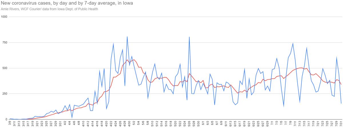 New and average coronavirus cases in Iowa, July 31, 2020