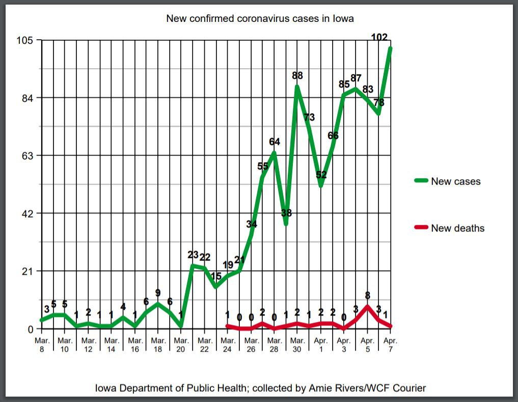 New coronavirus cases as of April 7, 2020