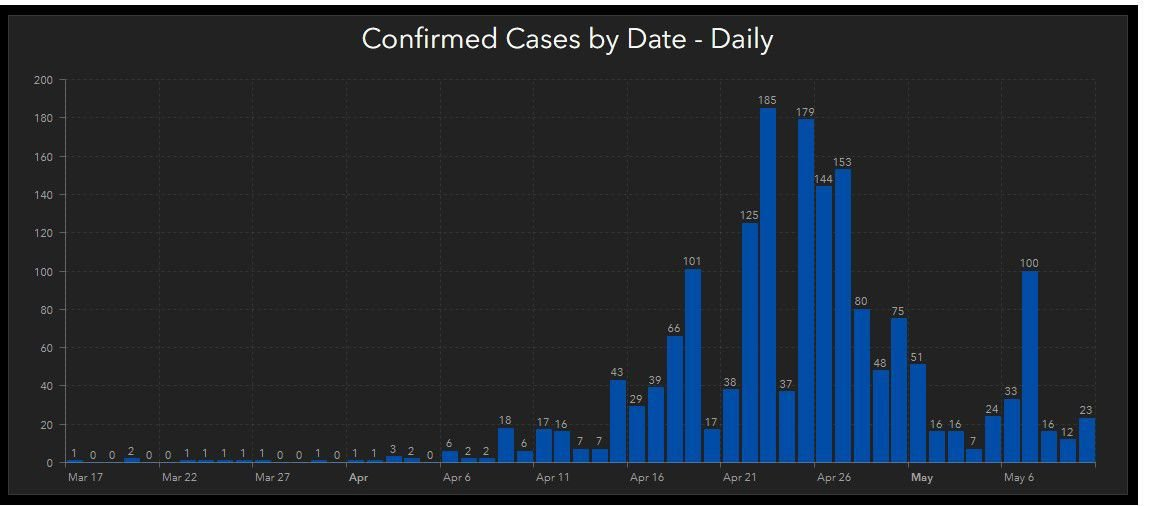 Confirmed cases May 10, 2020