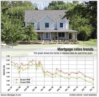 Mortgage rate trends
