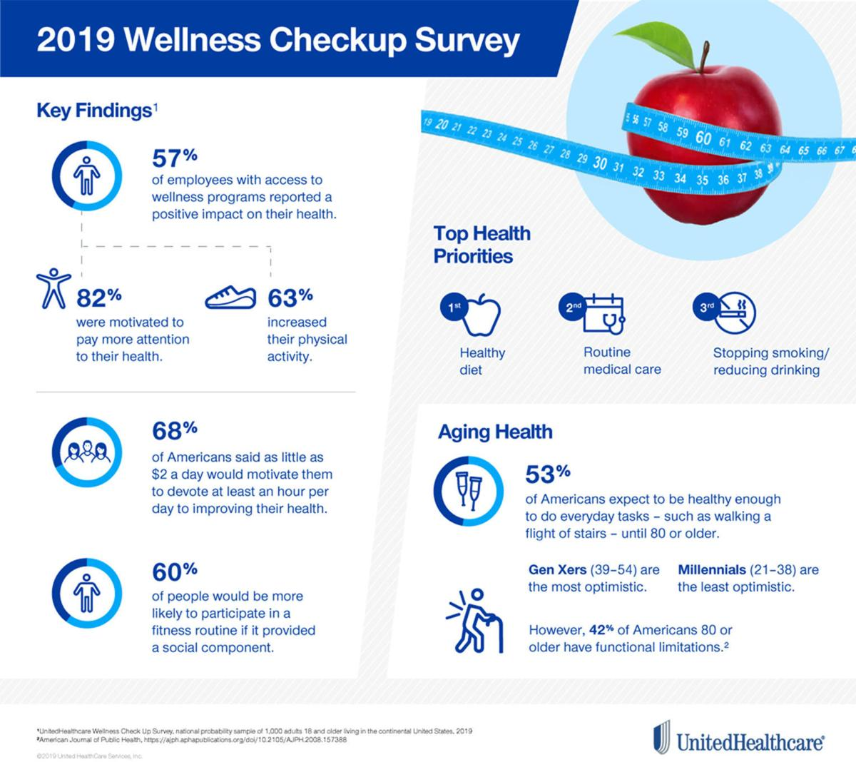 Wellness study graphic