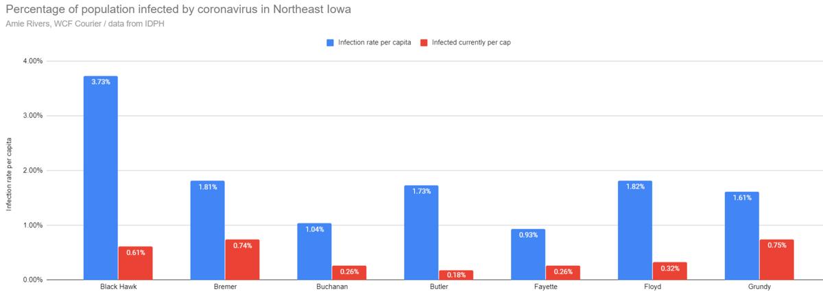 Coronavirus cases by population in Northeast Iowa, Sept. 16, 2020
