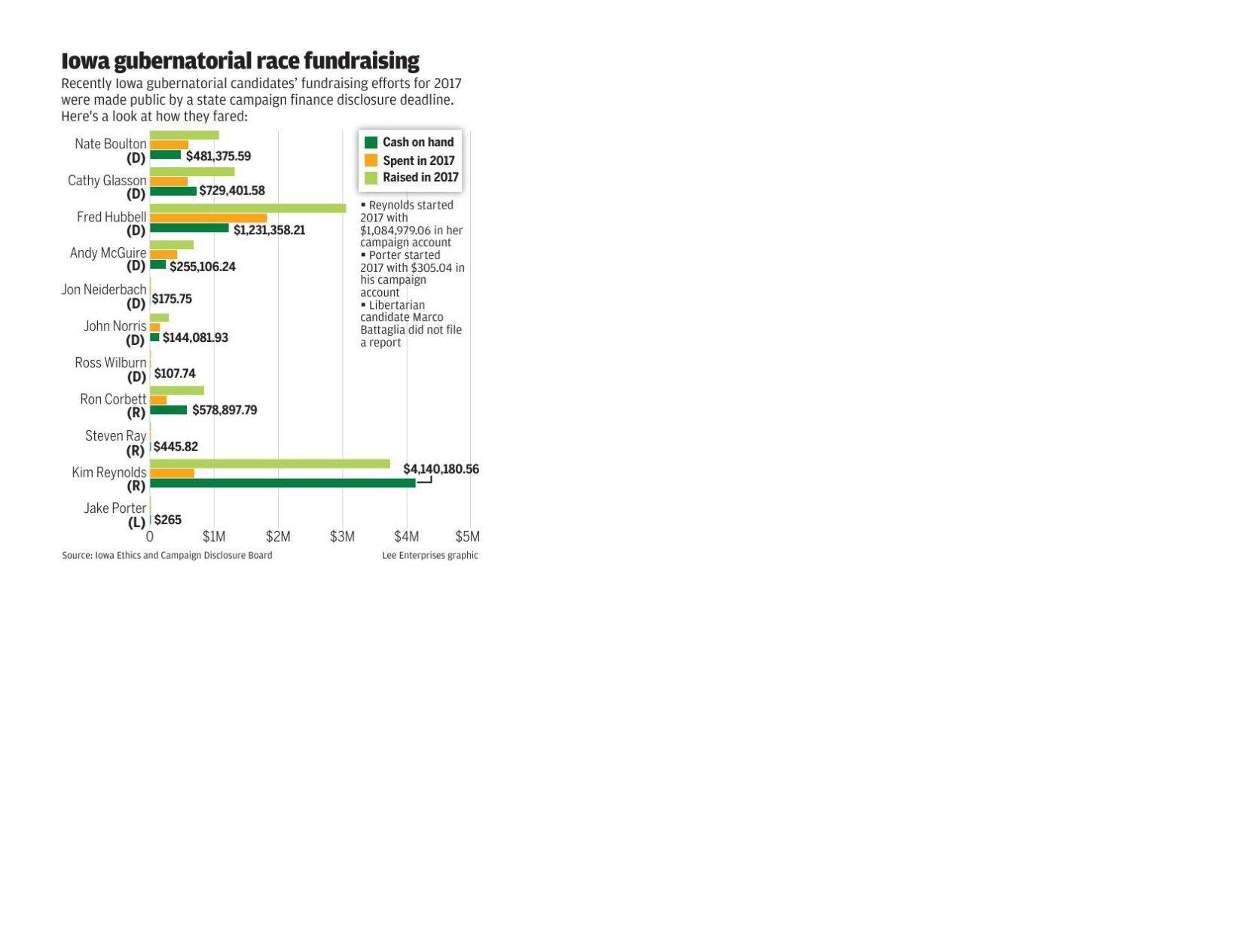 Gubernatorial fundraising bar graph for PRINT
