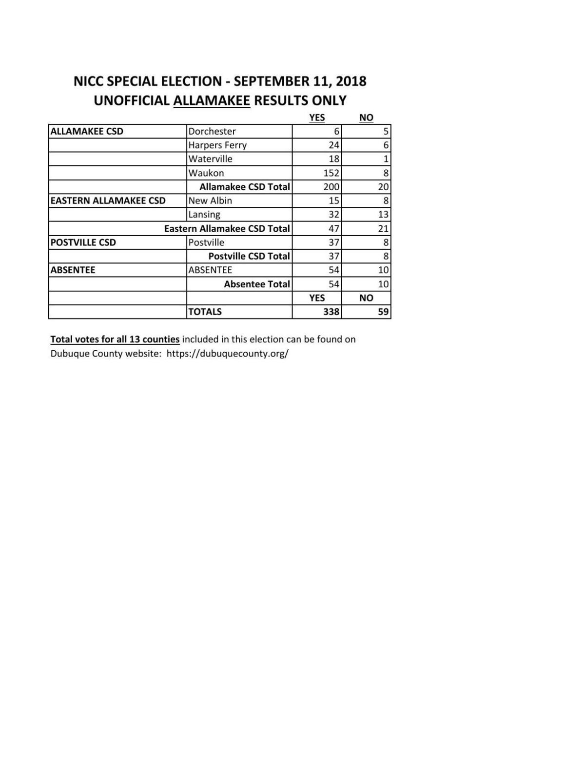 PDF: NICC results, Allamakee County, Sept. 11, 2018