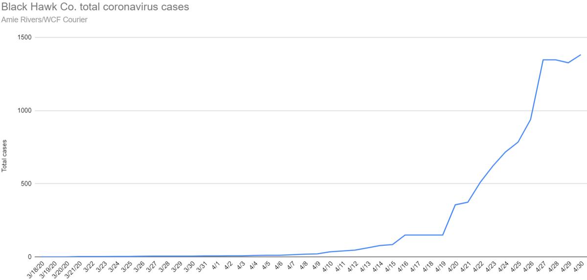 Total coronavirus cases in Black Hawk County as of April 30, 2020