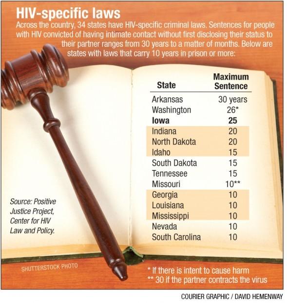HIV prosecutions - Graphic