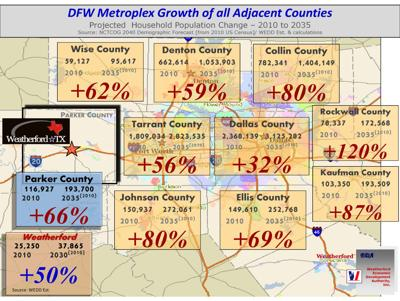 DFW Metroplex growth of all adjacent counties