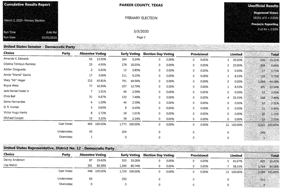 Parker County early voting results.png