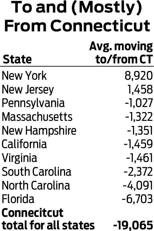 Dan Haar: CT's mass exodus crisis not as bad as New York's, but that's no solace