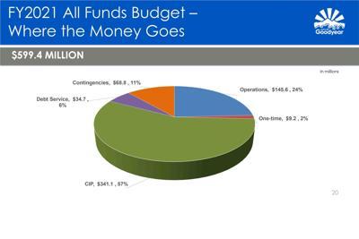 Goodyear Budget