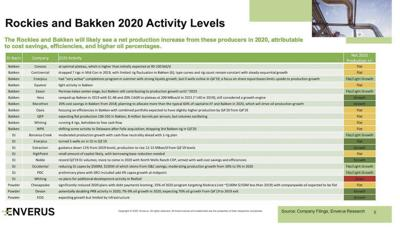 bakken players 2020 production growth