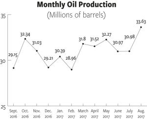 Rigs-moving-away-from-Bakken's-core,-but-gas-production-still-hits-new-high