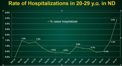 Rate of hospitalizations for 20 to 29