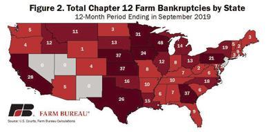 Farm bankruptcies increase nationwide, report says