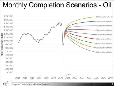 productions scenarios 2020