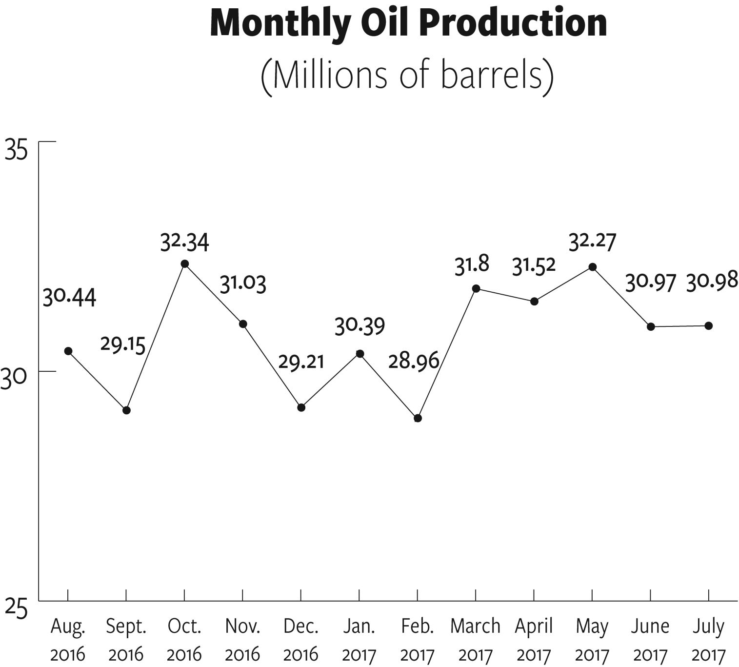 Demand increasing for North Dakota sweet crude oil